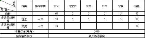 《【二号站代理注册】福州大学2020年本科招生计划发布 计划招生6130人》
