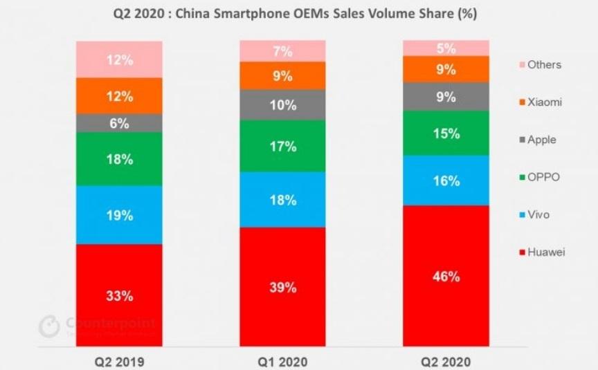 iPhone低价策略在华奏效,而华为Q2市场份额近半