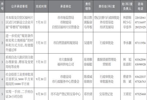 福州市优化营商环境工作承诺公告(二)
