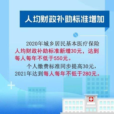 @福建居民,医保这些新变化,你知道吗?