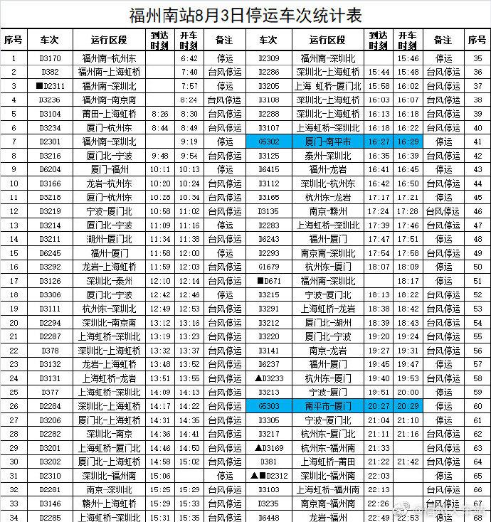 快讯!受台风影响 ,8月3日福州停运多趟列车