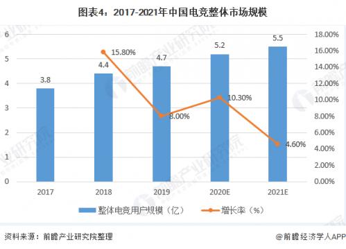 中国电竞用户规模达4.84亿人意味着什么?报告具体内容详情曝光