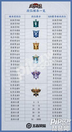 王者荣耀赛季时间表s20图片