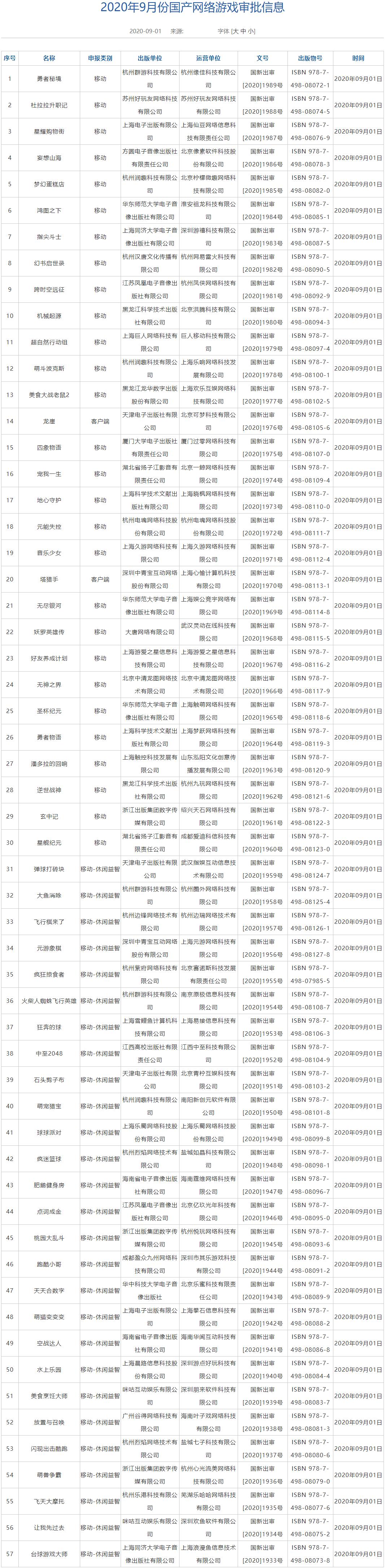 9月国产网游版号公开 共57款过审55款移动端游戏