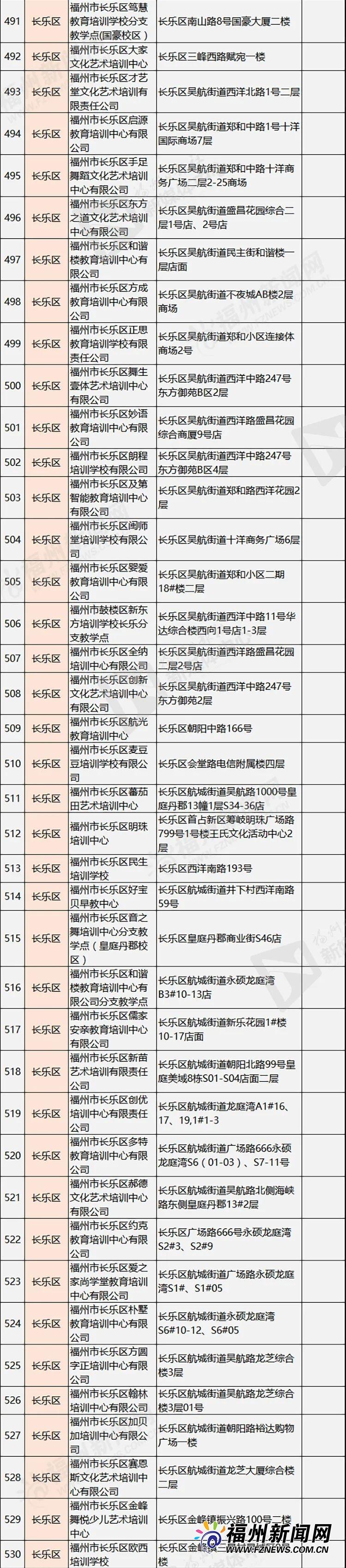 """790家!福州校外培训机构""""黑白名单""""公布!"""