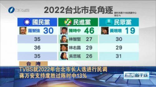 韩国瑜被放话?2022年台北市长选举频遭点名参选