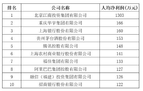 中国企业500强榜单揭晓,福建17家企业上榜!