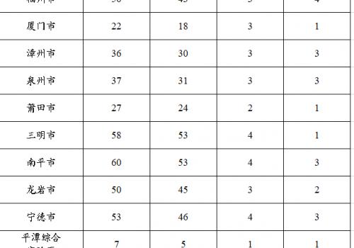 福建2021年選調生選拔公告已出!招450人