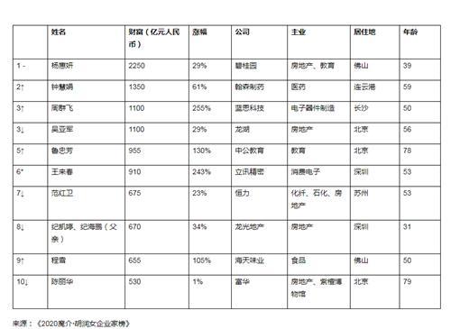 杨惠妍连续4年蝉联中国女首富上热搜 杨惠妍背景个人资料介绍