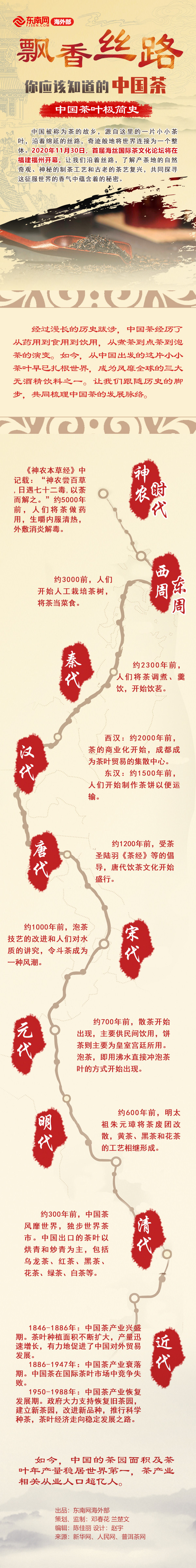飘香丝路 你应该知道的中国茶丨中国茶叶极简史
