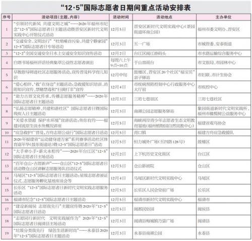 """""""12·5""""国际志愿者日来了 福州1500多场志愿服务活动等您参与"""