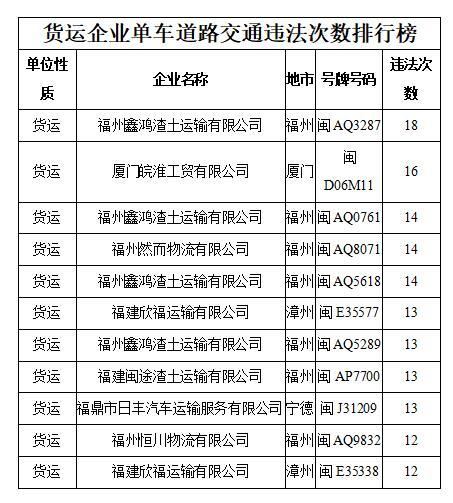 """福建交警发布11月全省""""高危风险企业""""""""突出违法车辆""""名单"""