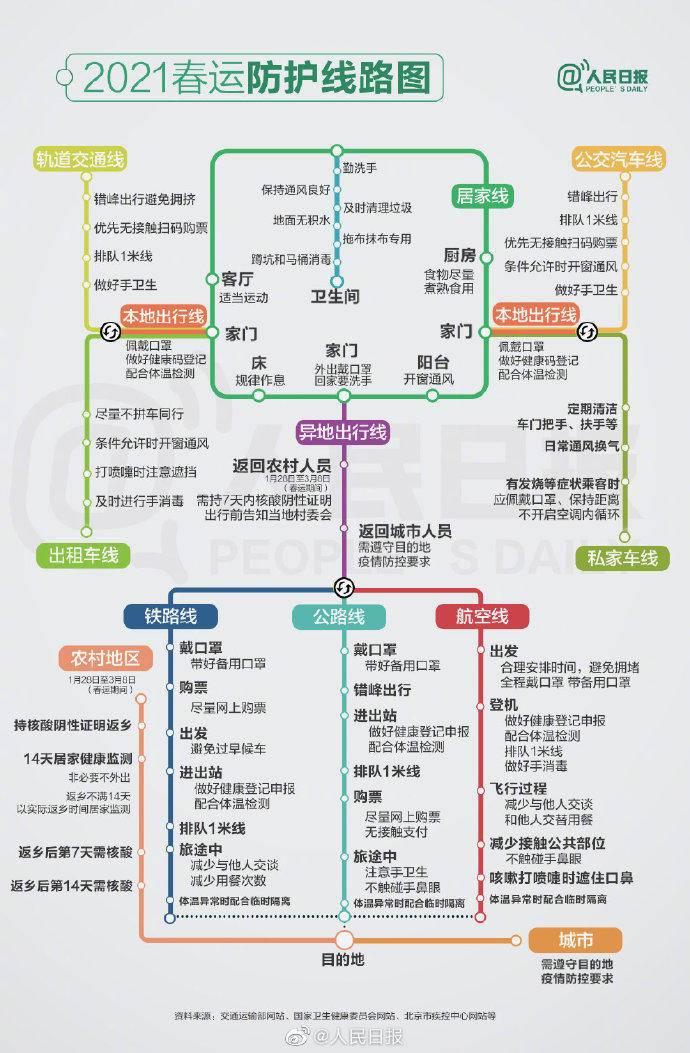 2021春运防护线路图在哪里看?2021春运防护线路图最新一览