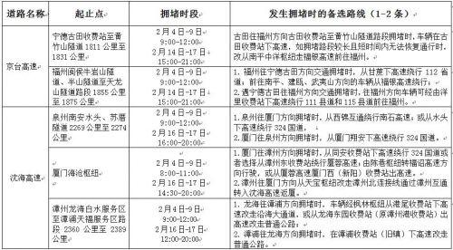 福建交警发布2021年春运(春节)全省高速公路交通安全出行提示