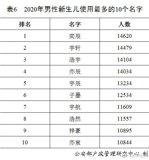 公安部發布2020年全國姓名報告 去年女孩高頻名前十出爐