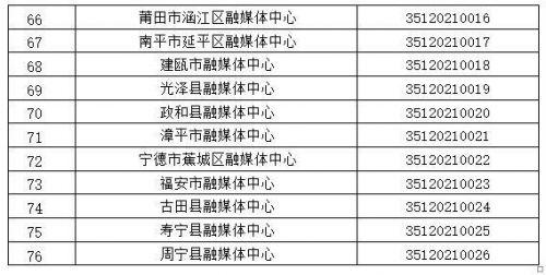 福建省互聯網新聞信息服務單位許可信息(截至2021年3月12日)
