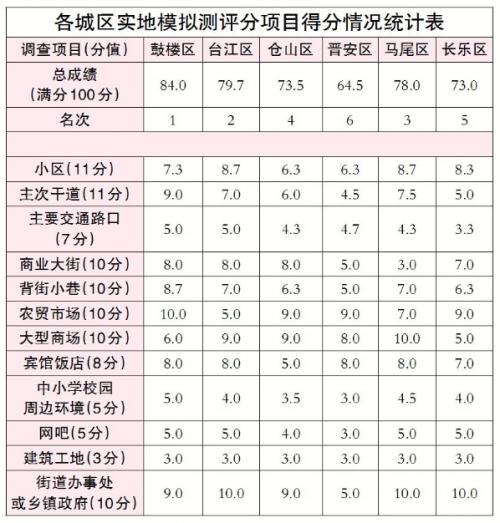 福州文明城市创建今年第一次模拟测评结果公布