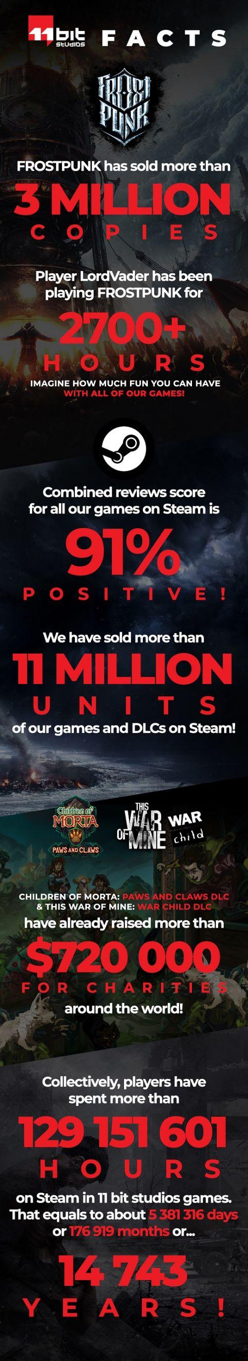 《冰汽时代》销量破300万 有人玩了2700+小时
