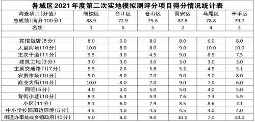 福州文明城市创建今年第二次实地模拟测评六城区排名结果公布