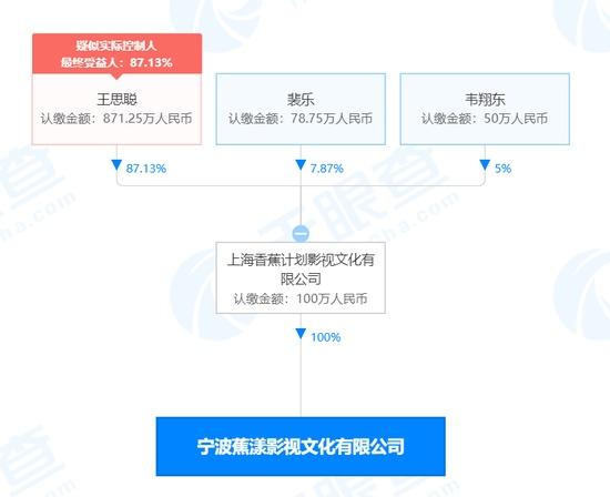 王思聪成立影视新公司 注册资本100万人民币