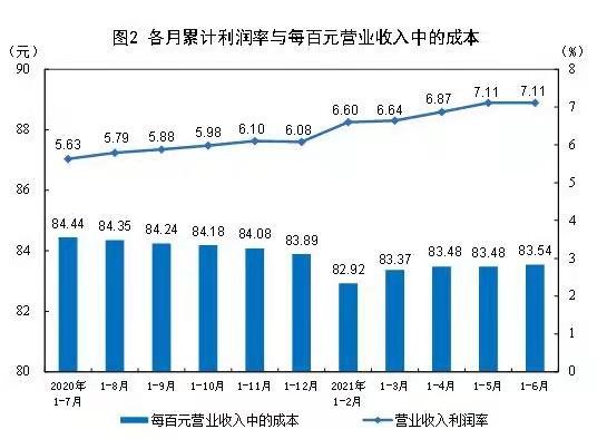 国家统计局:七成行业盈利超疫前 亏损企业减少