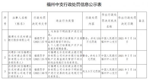 中国人民银行福州中心支行通报 福建长乐、漳州农商银行被罚超350万元