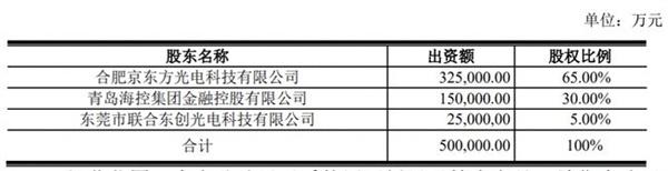 京東方全球最大模組工廠將落戶青島!年產1.51億片顯示模組