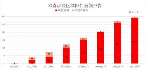 福建省涉疫区域阳性病例报告